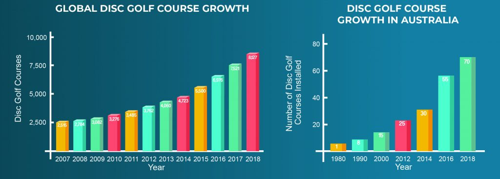an image of the global disc golf course growth chart